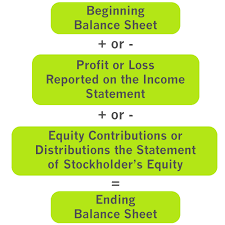 Template For Income Statement And Balance Sheet Types Of Financial Statements Exles Templates Form