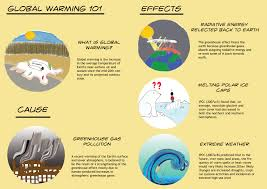 global warming causes and effects cause effect of global warming essay custom paper service