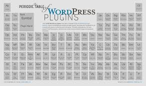 Ta Periodic Table Did You Know About Periodic Table Of Wordpress Plugins
