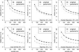 v cv cv relative error the average of 10 000 repetitions of 100 c ˆ