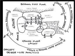 Home Design Sites The Design Process Yourhome