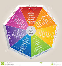 the psychology of colors diagram wheel basic colors meaning