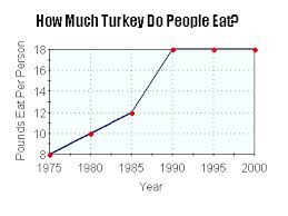 putting turkey on a table or a graph education world