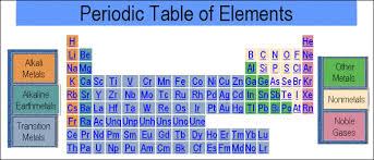 Ta Periodic Table Periodic Tables