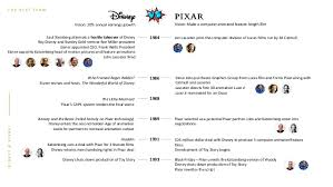 best black friday deals on disney movies disney vs pixar a tale of creative leadership