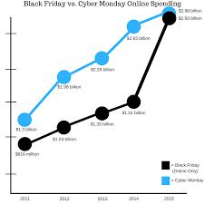 black friday cyber monday data 5 years of black friday u0026 cyber monday sales