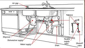 Kitchen Sink Plumbing Parts Kitchen Sink Plumbing Parts How Install Washing Machine Part 2