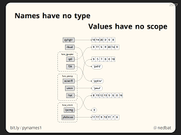 mean names ned batchelder python names and values