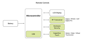 comfort and control building automation application