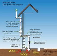 Radon Mitigation Cost Estimates by Vapor Intrusion Mitigation Erie Pa Soil Vapor Extraction