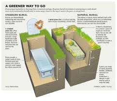 green cremation how to go green cool heads for a hot planet