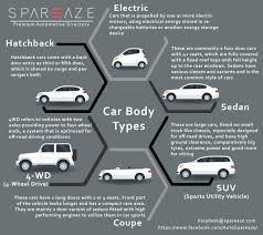 types of cars car body types sedan cars hatch back cars spareaze
