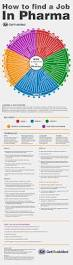 how to find a job in pharma manufacturing infographic getreskilled