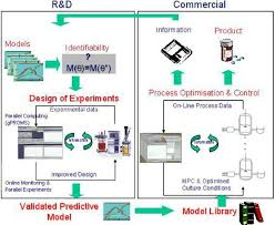 design of experiments mammalian cell bioprocessing research groups imperial college