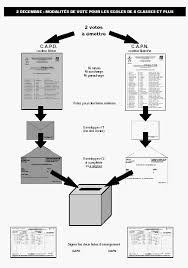 bureau de vote aide pour les écoles bureaux de vote snuipp fsu de la nièvre 58