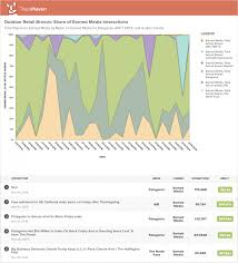 patagonia black friday sale how to measure brand awareness and prove roi u2014 trackmaven