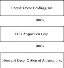 floor and decor outlets of america inc g134325 jpg