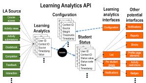 moodle theme api learning analytics specification moodledocs