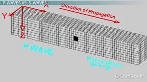 earthquake waves types u0026 concept video u0026 lesson transcript