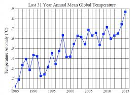 average global temperature by year table global temperature in 2015 climate science awareness and solutions