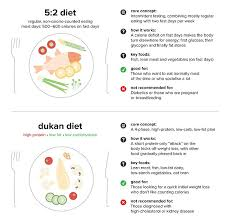 18 most popular diets and which is right for you revealed daily