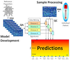 microarrays free full text mining the dynamic genome a method