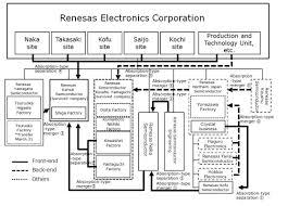 simplified manufacturing organization to boost renesas u0027 profits