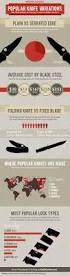 Tips For Keeping Knives Sharp Kitchen Knife Reviews 234 Best Knives Images On Pinterest Survival Knife Survival