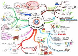 Mind Map Examples Global Climate Change Mind Map Creativeconflictwisdom U0027s Blog