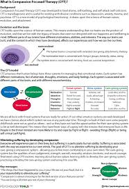 what is compassion focused therapy cft worksheet psychology tools