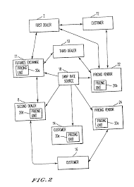 patent us20020010670 method system and computer program