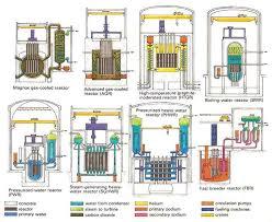 78 best reaktory atomowe images on pinterest nuclear power
