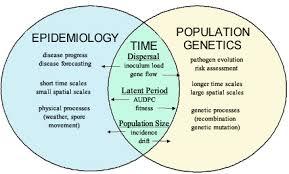 Methods Of Controlling Plant Diseases - population genetics of plant pathogens