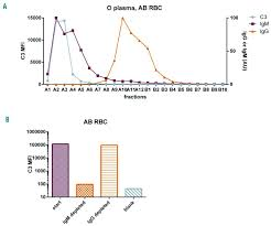 complement deposition in autoimmune hemolytic anemia is a
