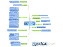 business continuity plan a template mind map biggerplate