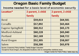 basic family budget calculator oregon center for policy