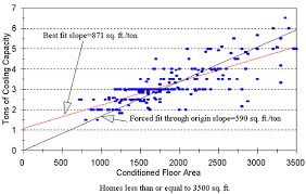 How To Calculate The Square Footage Of A House Fsec Pf 289 95