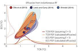 marvel et al 2015 part 1 reconciling estimates of climate