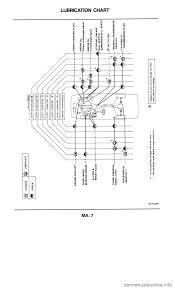 nissan murano oil filter nissan 300zx 1985 z31 maintenance workshop manual