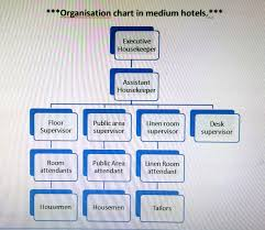 House Keeping by Hkfirstsem Organization Chart Of Housekeeping Department