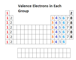 Group In Periodic Table On The Periodic Table Elements With The Same Number Of Valence
