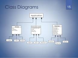 app class v2v design presentation