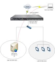 Ip Address Map Cyberoam Knowledge Base