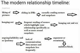 Sexual Relationship Memes - dopl3r com memes the modern relationship timeline douggiehouse
