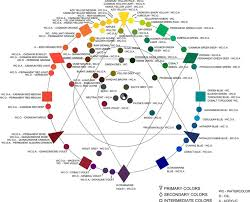 15 best colour theory images on pinterest color theory colors