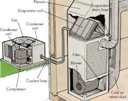introduction to how to repair central air conditioners howstuffworks