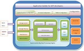 big data processing at easemob u2013 big data processing platform 环