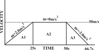 speed velocity and acceleration grade 11 physics