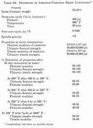 properties of asbestos plastic products properties of asbestos