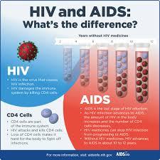 hiv aids brochure templates infographics aidsinfo